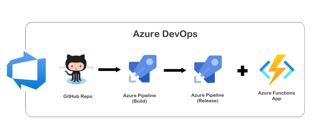 Cover image for AFACICD Like A Boss - Azure Function Apps CI/CD pipelines w/ Azure DevOps 🚀 ⚡