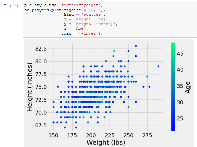 using the camp function in a scatter plot