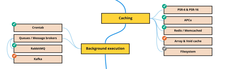 PHP Backend Roadmap (10)