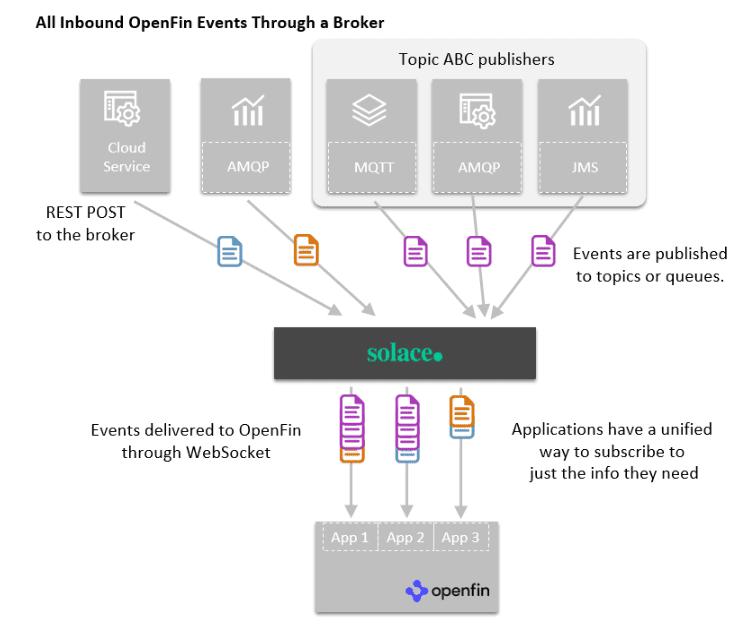 "A diagram titled ""All Inbound OpenFin Events Through a Broker."""