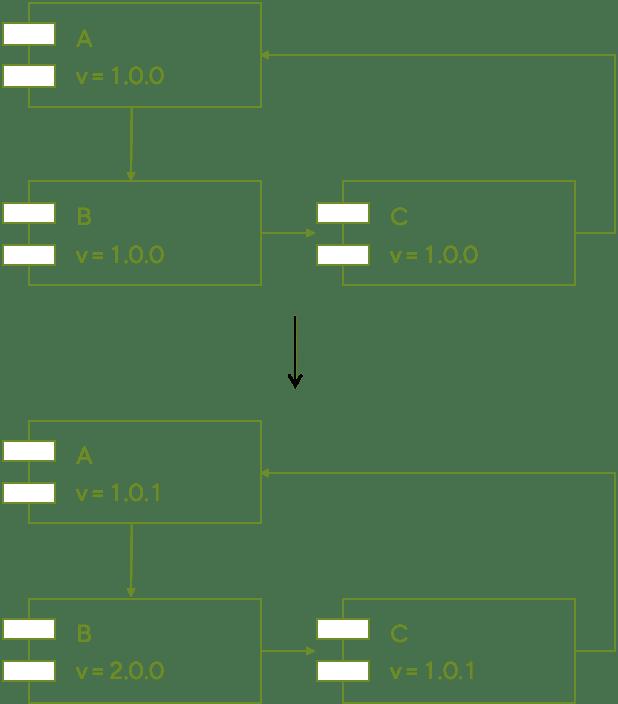 Acyclic Dependency Principle<br>