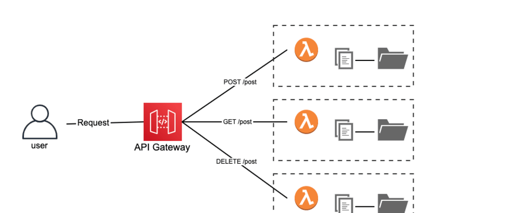 Cover image for A collection of patterns when developing APIs with AWS Lambda