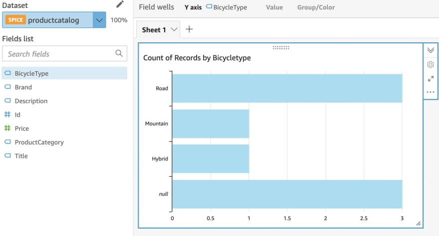 DyanmoDB data in Quicksight