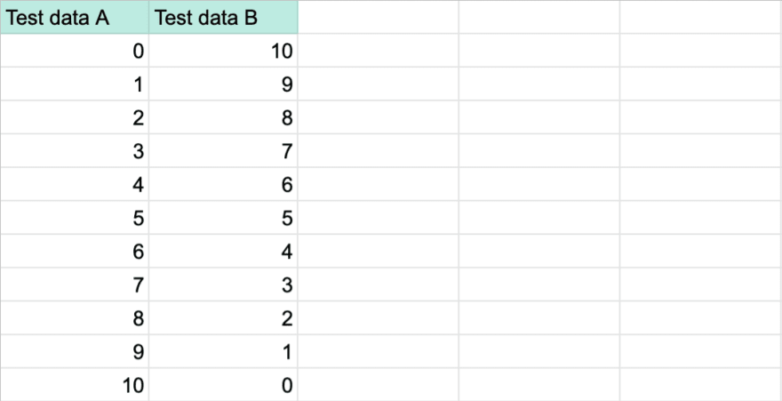 Example data input in Google Sheets.