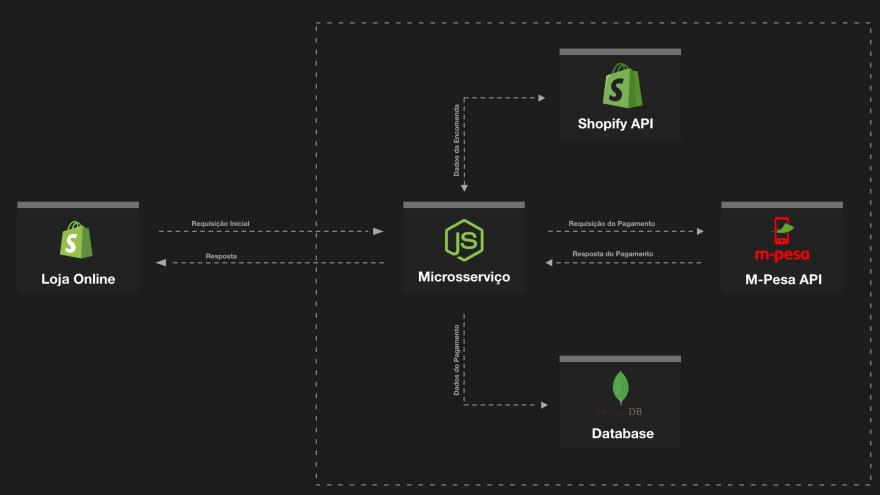 Arquitectura Shopify — Mpesa