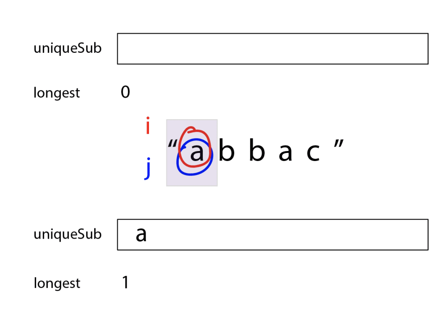 "uniqueSub starts empty, and longest starts at 0. The string is ""abbac"", and the first character ""a"" has two circles on it, a red one for `i` and a blue one for `j`. There's an opaque purple box which covers the space between `i` and `j`, so it just covers the first letter. uniqueSub now has ""a"", and the value of longest is 1."