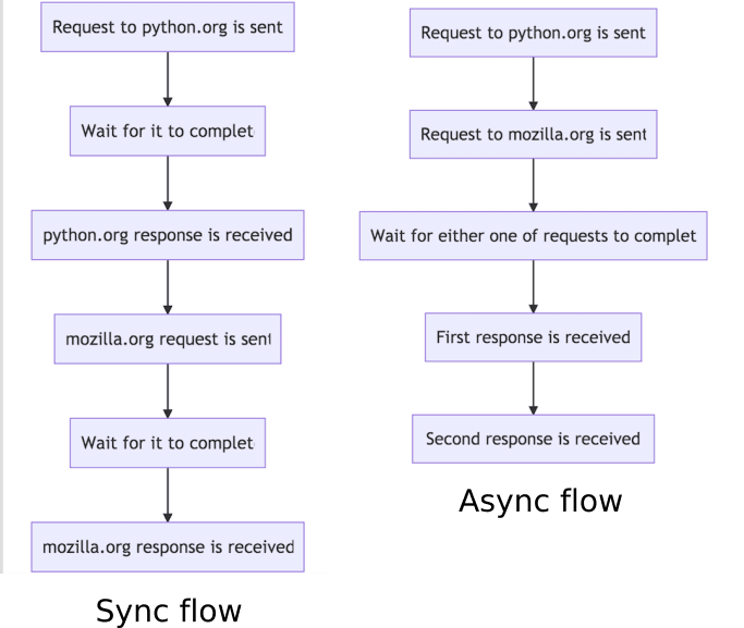 Async and sync flow