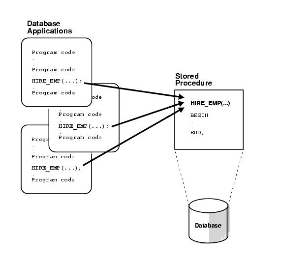Store Procedure example