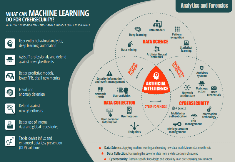 machine-learning and cybersecurity