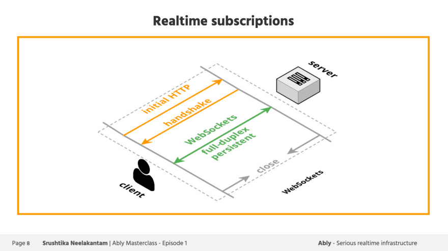 Realtime subscriptions