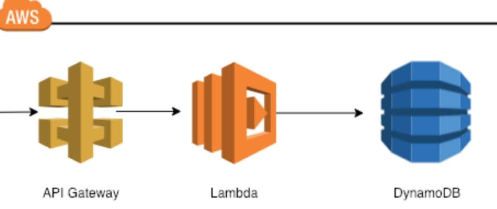 Cover image for Building Serverless CRUD services in Go with DynamoDB - Part 6 (Bonus)