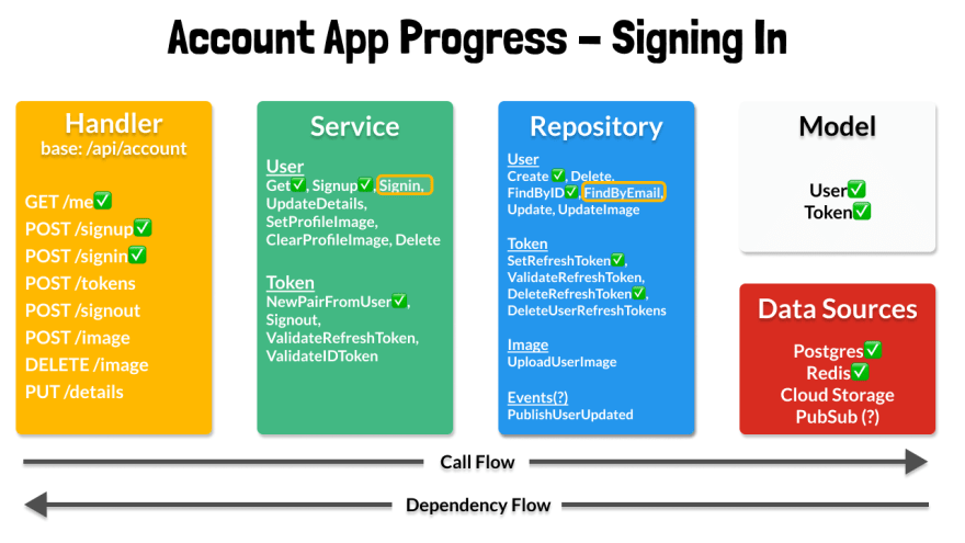 15 - Signin Service and Repository Layers