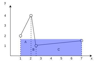 Function average