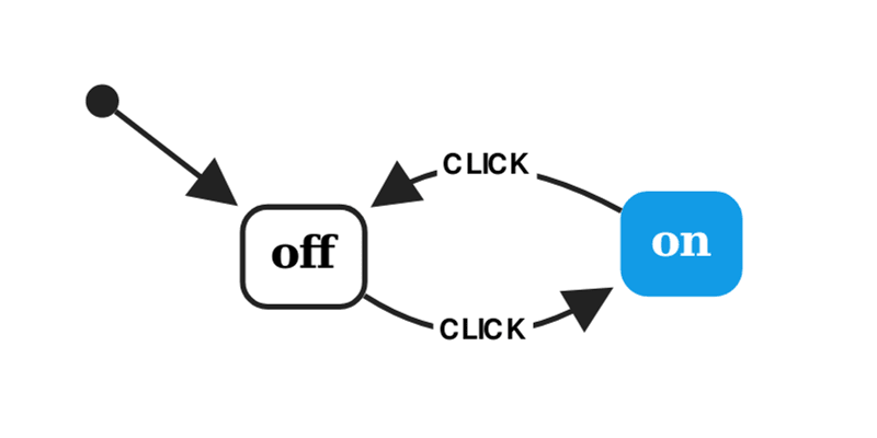 A simple on-off state machine