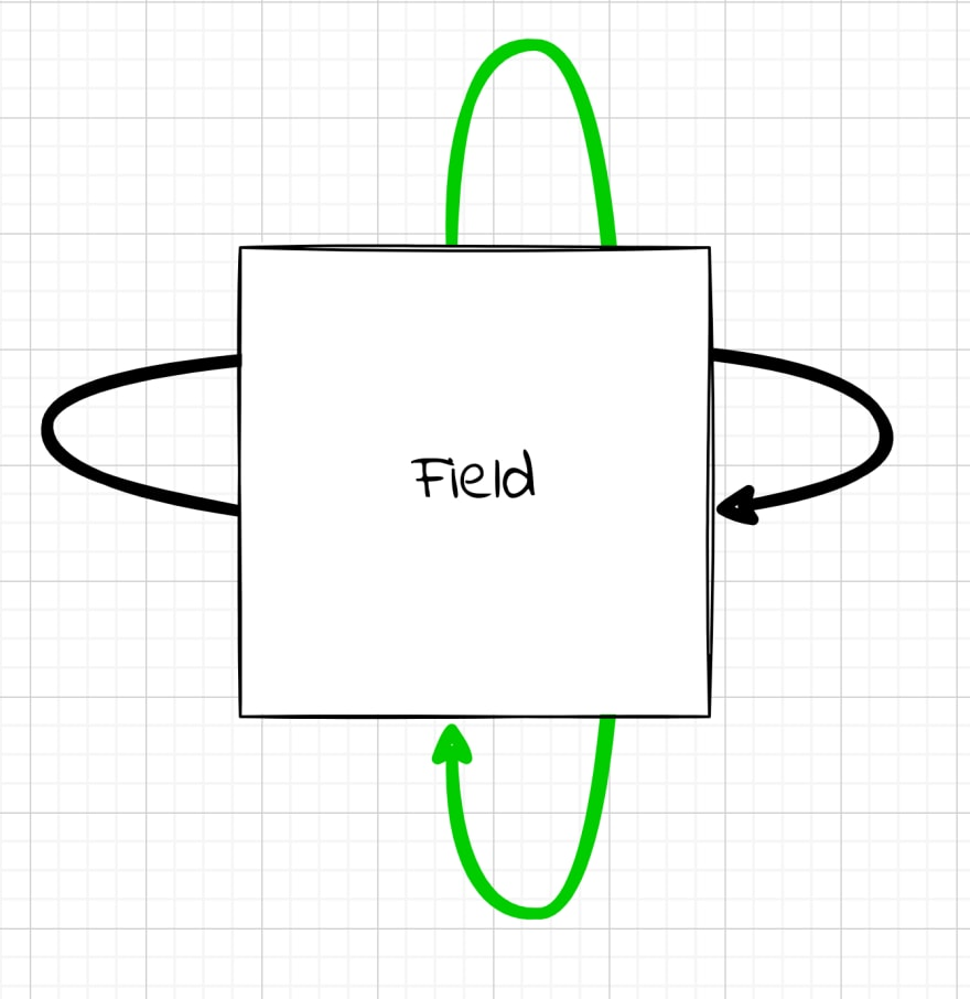 A square field with arrows indicating that what leaves the top enters again in the bottom and vice versa and what leaves the left side enters again on the right and vice versa.