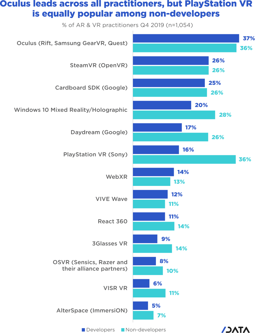 Oculus leads across all practitioners, but PlayStation VR is equally popular among non-developers
