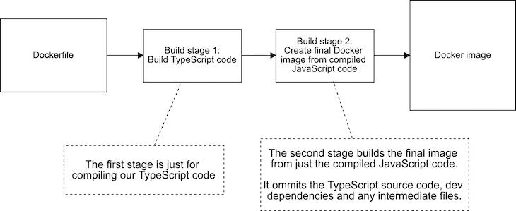 Multi-Stage Docker Build Pipeline