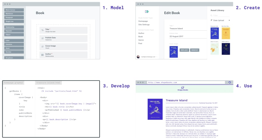 Four Steps to using TakeShape - Model, Create, Develop, and Use