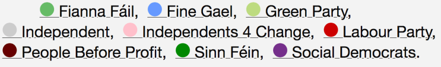 colour code of different parties from counciltracker.ie