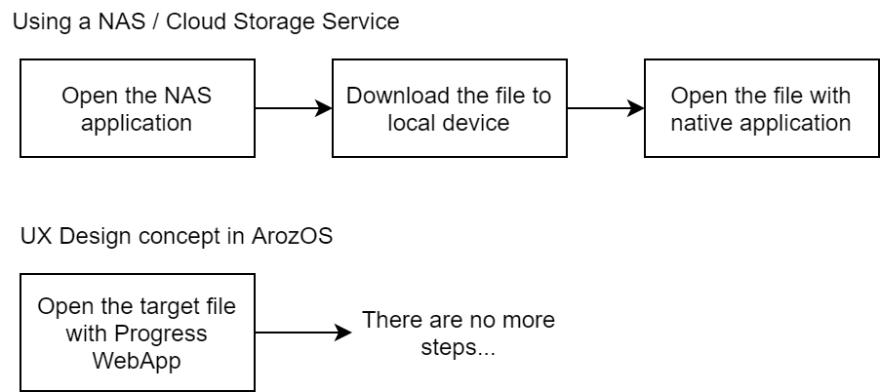 file open process