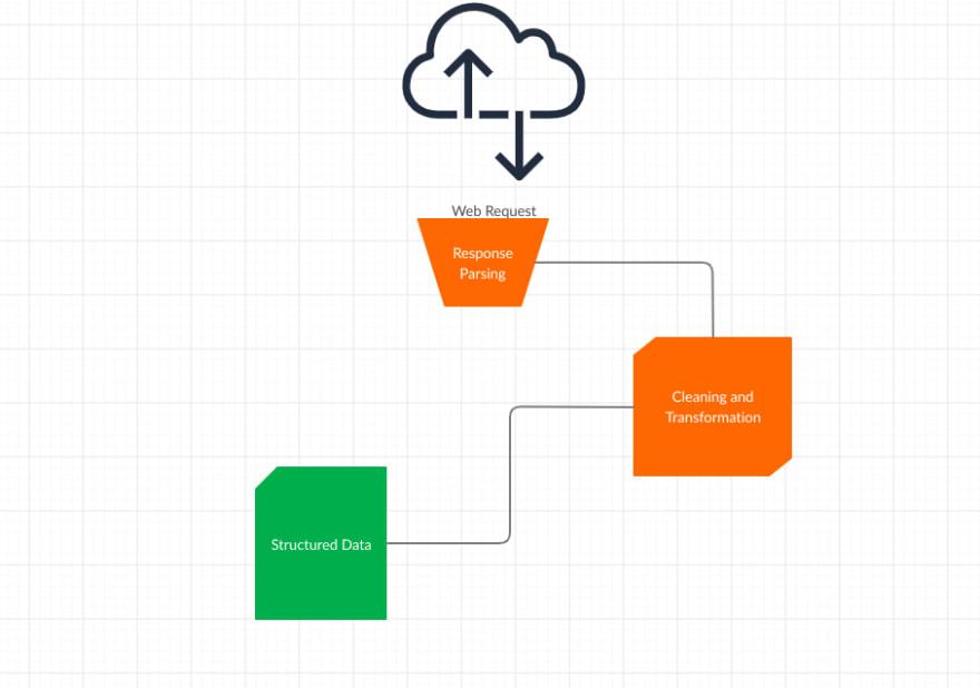 Generic Components of a web scraper
