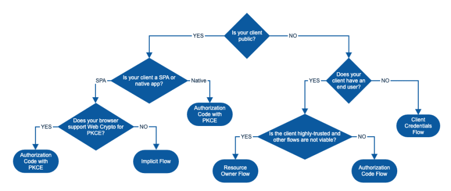 oauth_grants_diagram