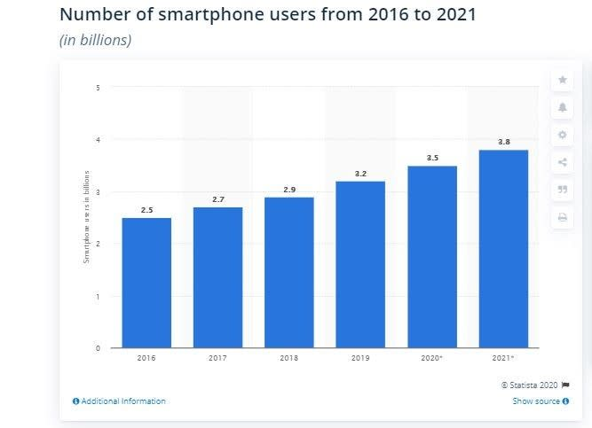 number of Mobile app users