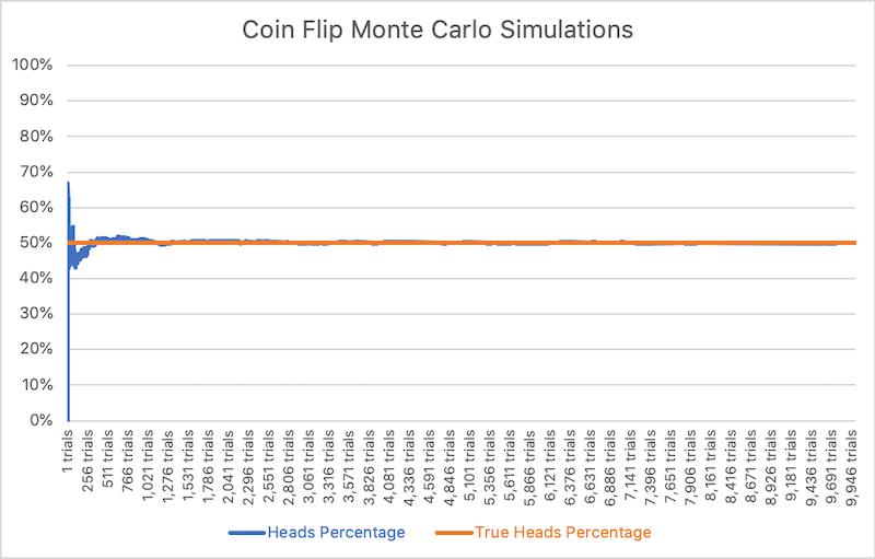 Flip Coin Example Graph