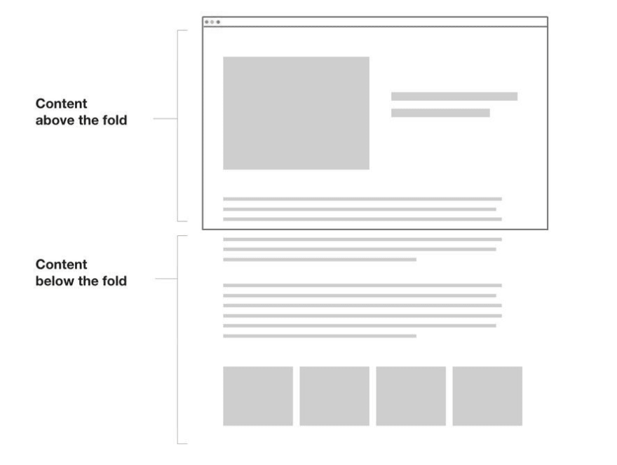 Above the fold is the content visible right away after page loads. Content not visible without scrolling is below a fold.