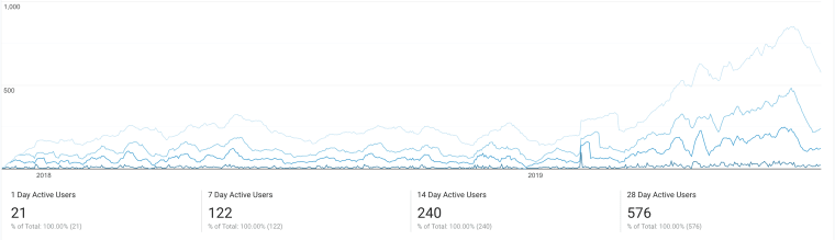 Website Stats 2017-2019