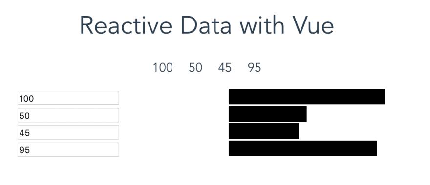 Reactive Chart