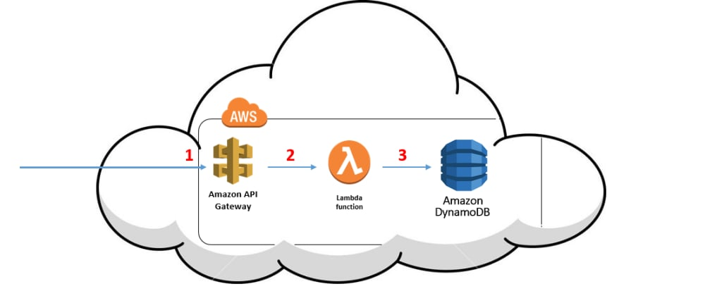 Cover image for AWS Serverless services for  REST API