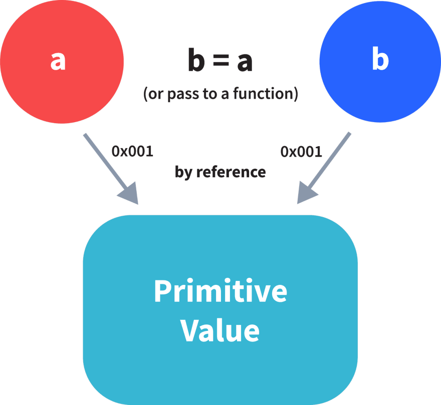 Non-Primitive being passed by reference