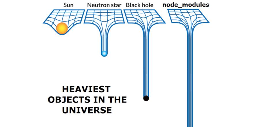 Node modules flaws