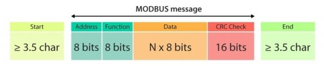 How to Decode Modbus Protocol - DEV Community 👩 💻👨 💻