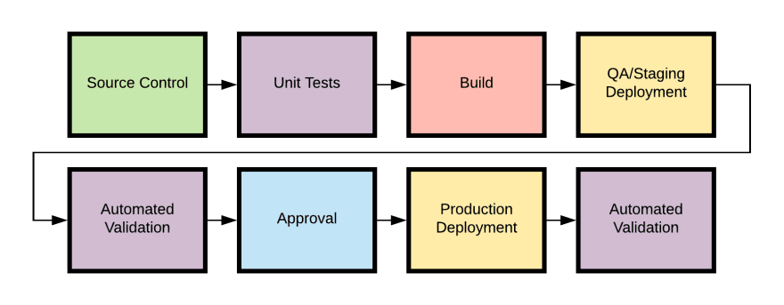 An example CI/CD pipeline