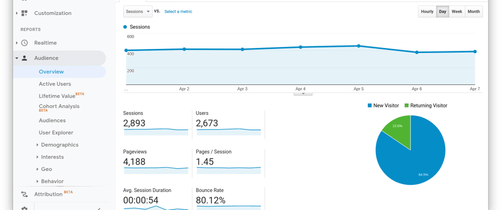 Cover image for Why you should remove Google Analytics from your site