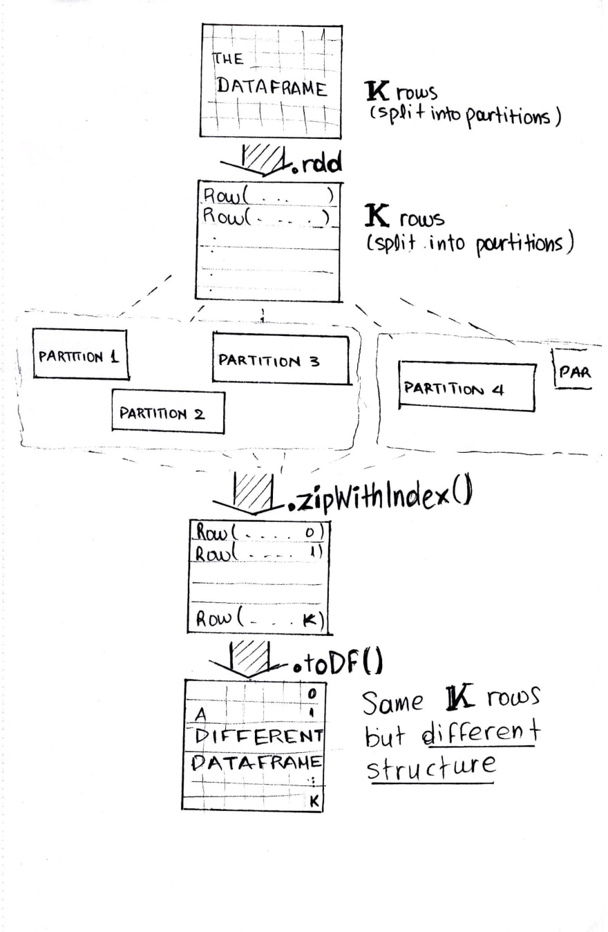 The process of using zipWithIndex()