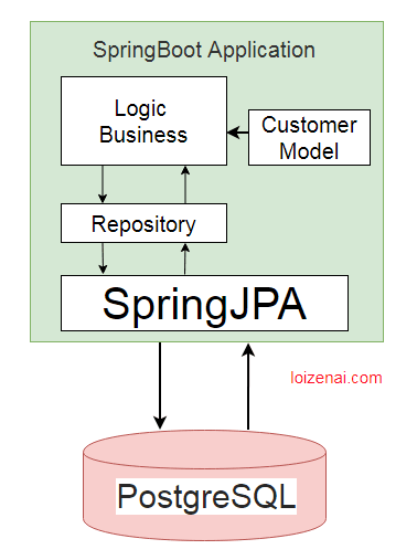 Spring boot REST API with Oracle database-Overview-How-to-Integrate-Springboot-2.x-with-postgresql-using-Spring-JPA