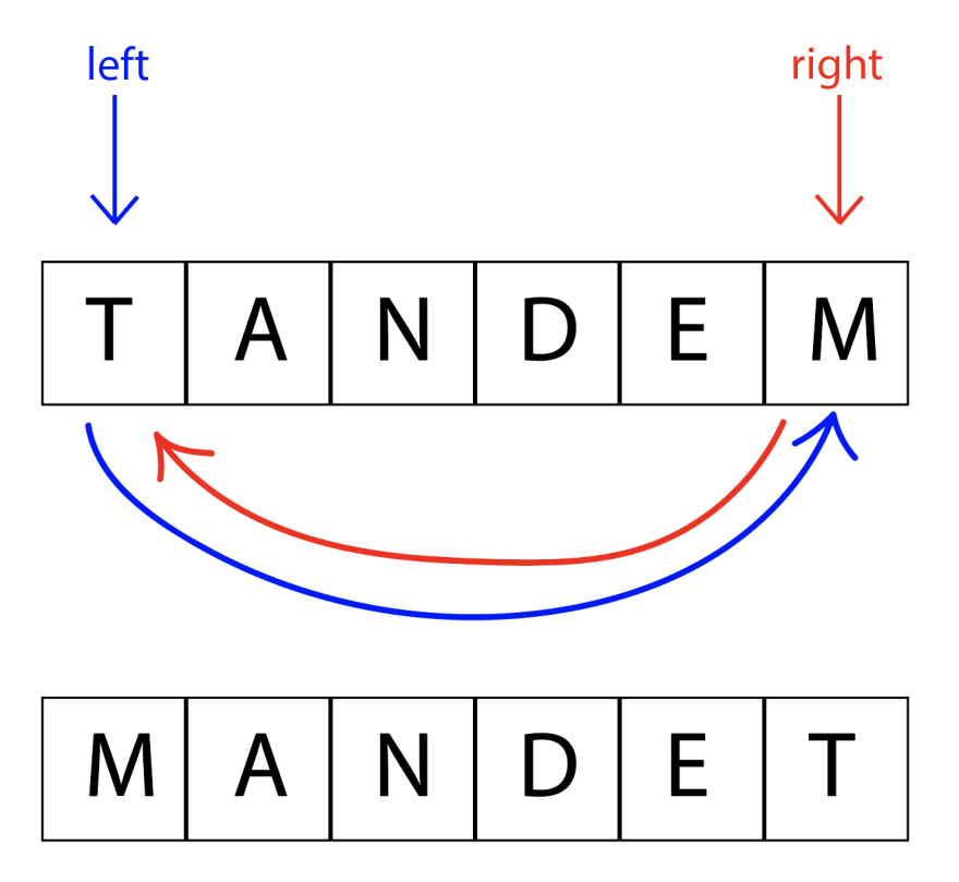 """First there is the same word in the blocks from before. A blue arrow from the left letter pointing to the right letter, and a red arrow from right letter pointing to the left letter. Below that is the result of swapping those letters: """"MANDET""""."""