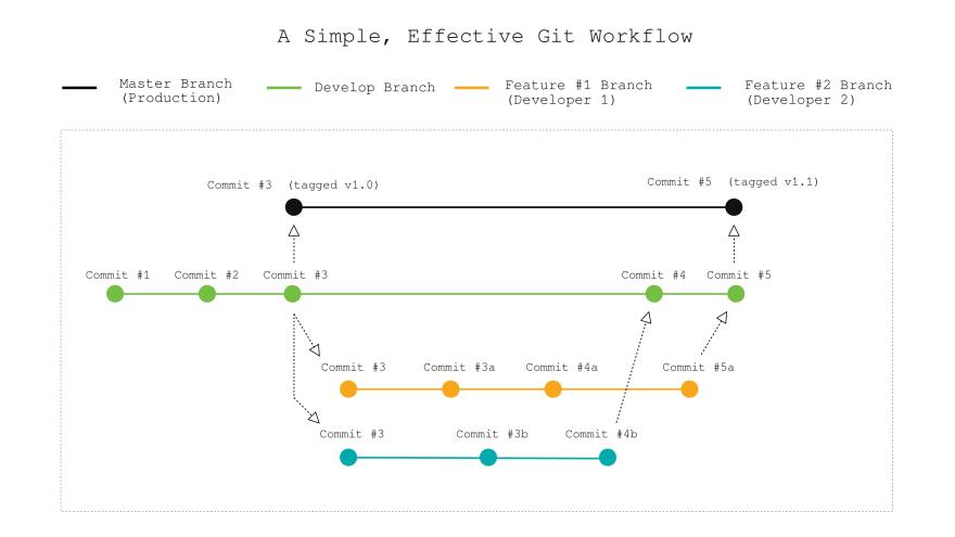 github workflow diagram