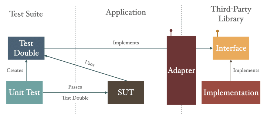 Third-party library encapsulated by adapter
