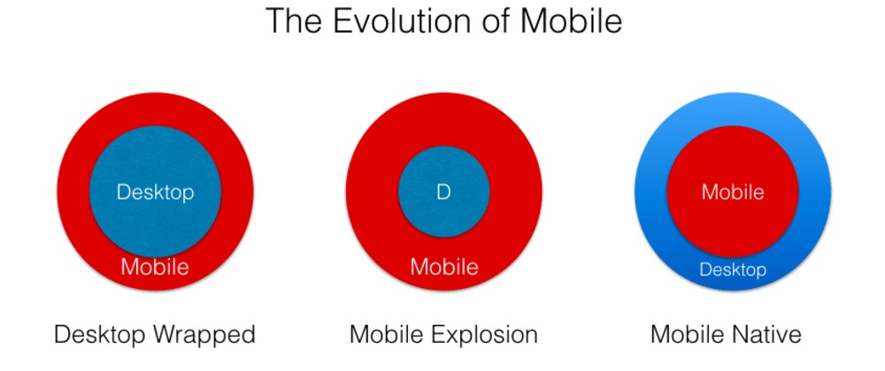 Cover image for What can web developers learn from mobile natives?