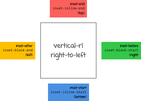 Logical box offset values for vertical-rl with ltr