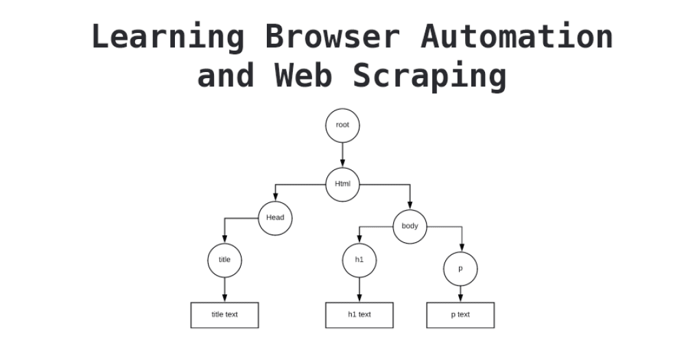 Baby steps to learning browser automation and web scraping 5