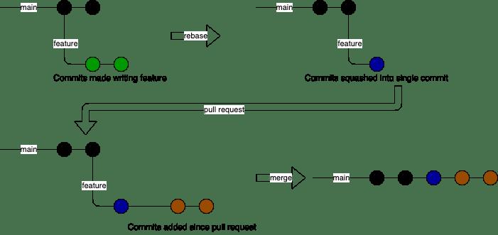Git workflow with rebasing
