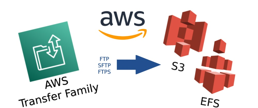 Cover image for AWS Transfer Family – FTP for EFS and S3
