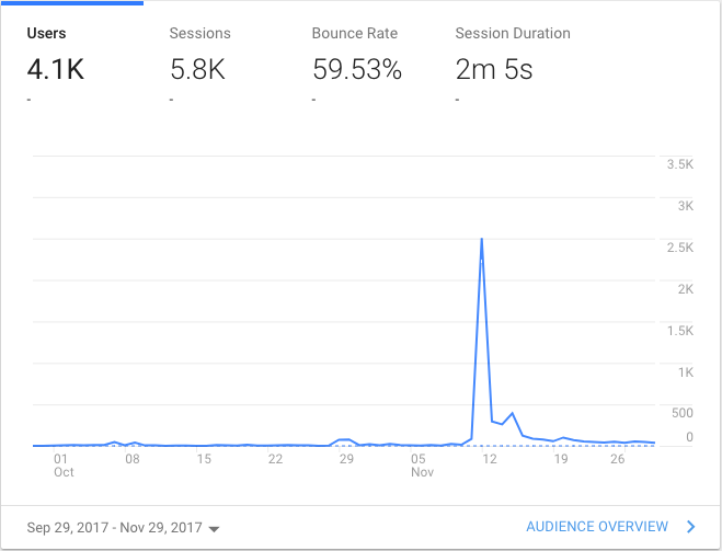 My Google Analytics graph