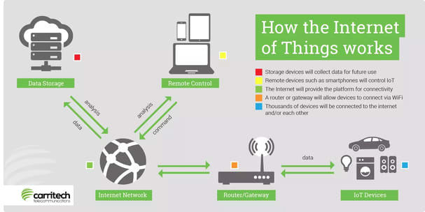 How IoT works diagram