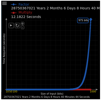 graph showing how long it takes to factor numbers